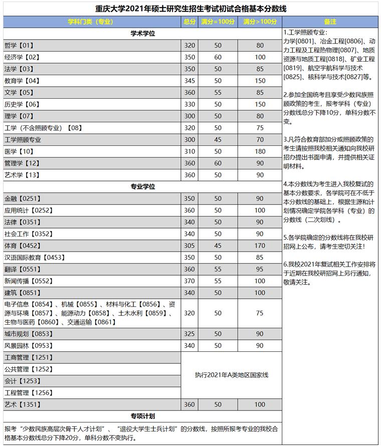 重庆大学2021年考研复试分数线已公布