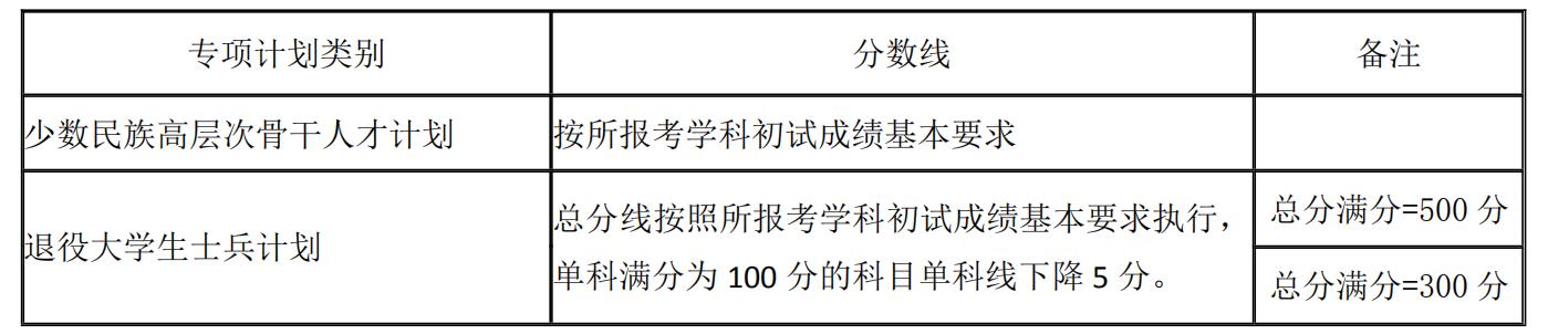 湖南大学2021年考研复试分数线已公布