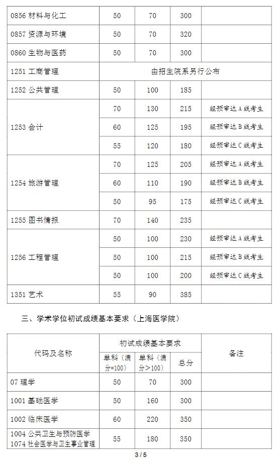 复旦大学2021年考研复试分数线已公布