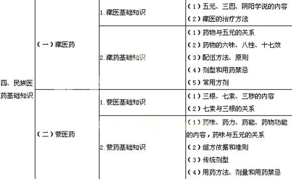 2014年执业药师《中药学综合知识》考试大纲