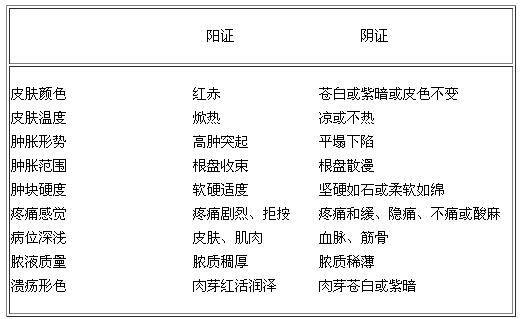 2014年中医助理《外科学》精选复习资料:第四单元