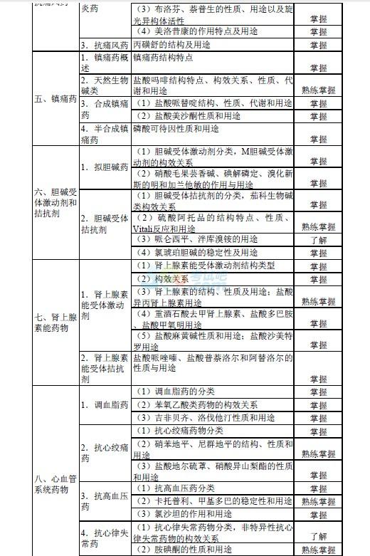 2015年初级药师 基础知识 考试大纲第9页 卫生资格考试