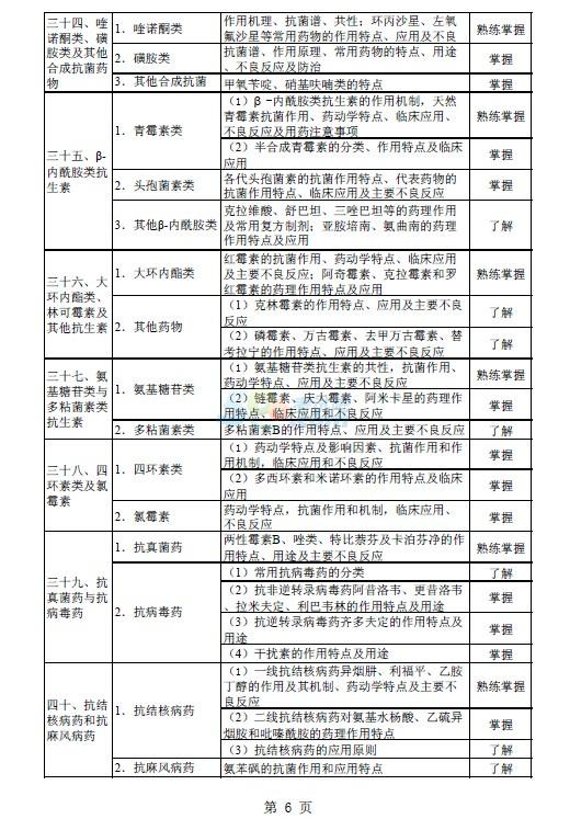 2015年初级药师 专业知识 考试大纲第6页 卫生资格考试