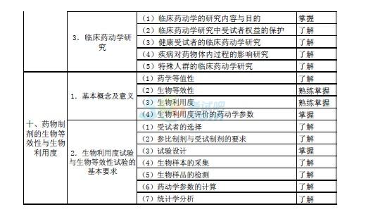2015年初级药师 专业知识 考试大纲第9页 卫生资格考试