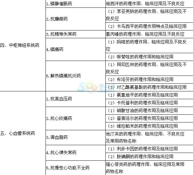 2015年口腔助理医师《药理学》考试大纲