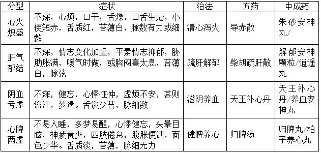 万题库:执业药师《中药综》真题每日一练(17/12/25)