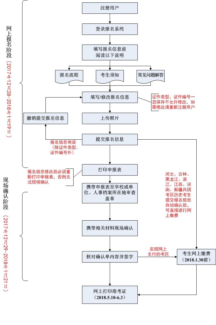 中国卫生人才网2018年卫生资格考试报名流程