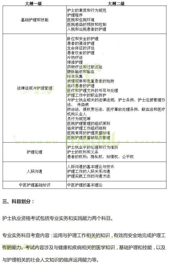 2019年全国护士资格考试大纲已公布