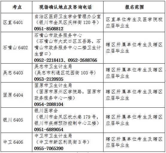宁夏2019年护士执业资格考试报名官方公告