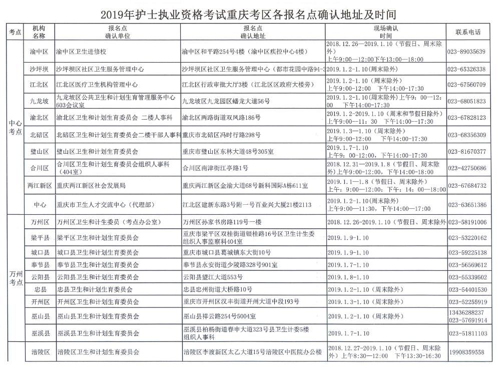 重庆2019年执业护士考试现场确认时间安排
