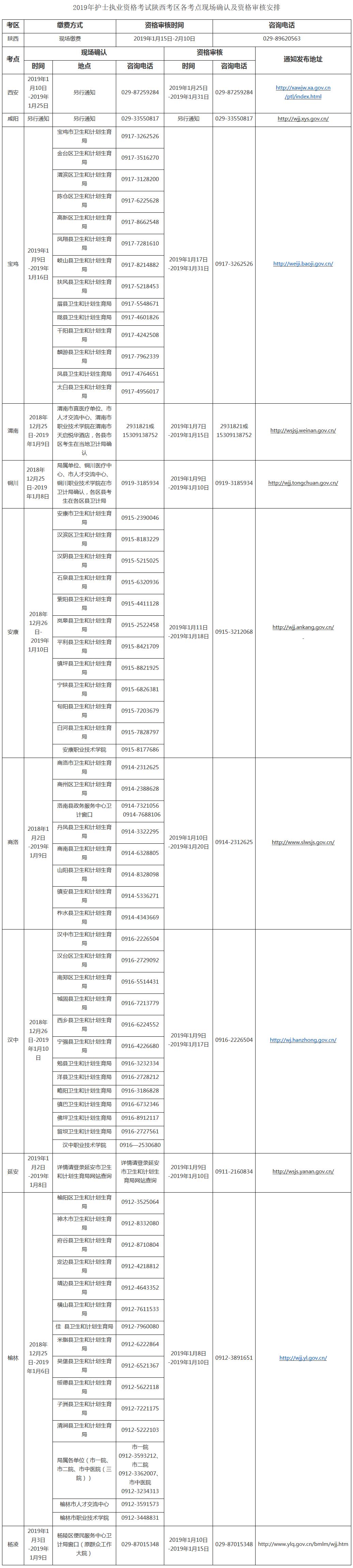 陕西2019年执业护士考试现场确认时间安排
