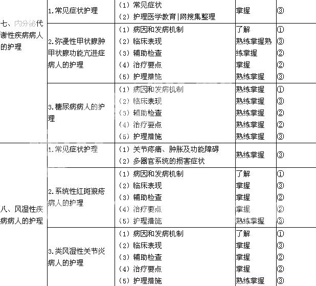 2019年初级护师《内科护理学》必威体育betwayAPP下载大纲