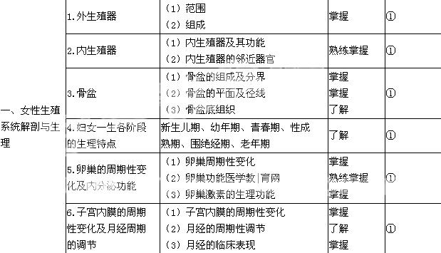 2019年初级护师《妇产科护理学》必威体育betwayAPP下载大纲
