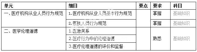 2019年初级护师《医学伦理学》必威体育betwayAPP下载大纲