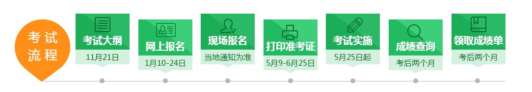 2019年主管护师必威体育betwayAPP下载流程,你清楚吗?