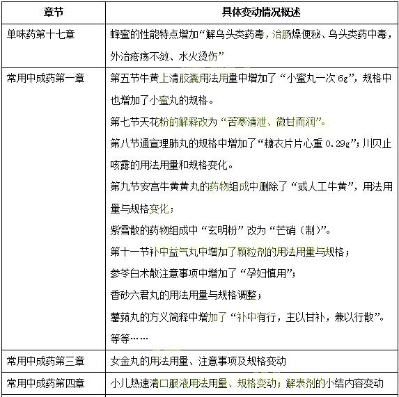 2019年《中药学专业知识二》必威体育betwayAPP下载大纲变动情况