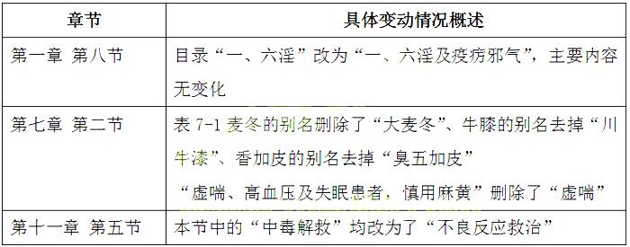 2019年《中药学综合知识》考试大纲变动情况
