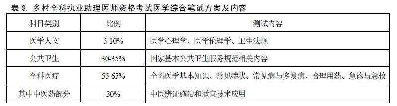 【考生手册解读】2019乡村全科助理医师报考分析