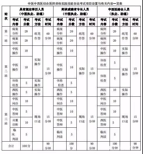 【官方】2019年医师资格考试内容变化分值比例汇总