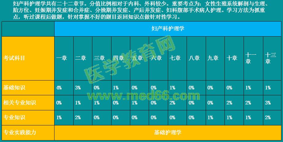 2019年初级护师考试各科目考试内容及分值占比