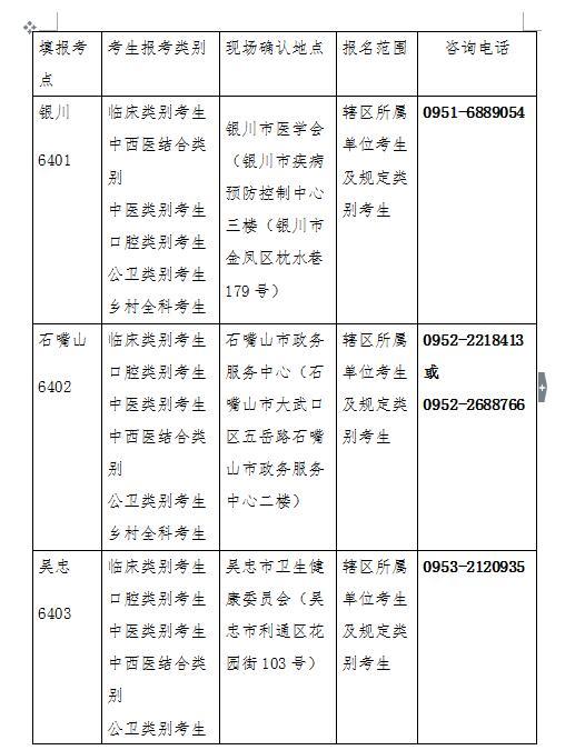宁夏2019年医师资格考试现场确认时间、地点及材料