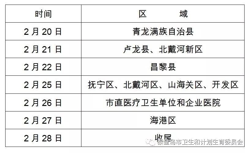 秦皇岛市2019年医师资格现场确认时间安排及注意事项