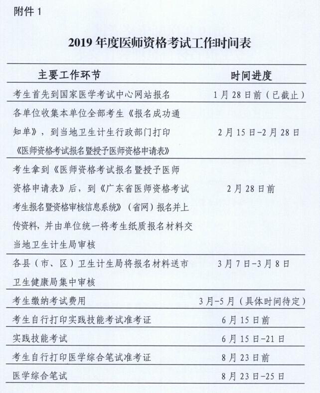 肇庆市2019年医师资格考试现场审核时间∣地点∣材料