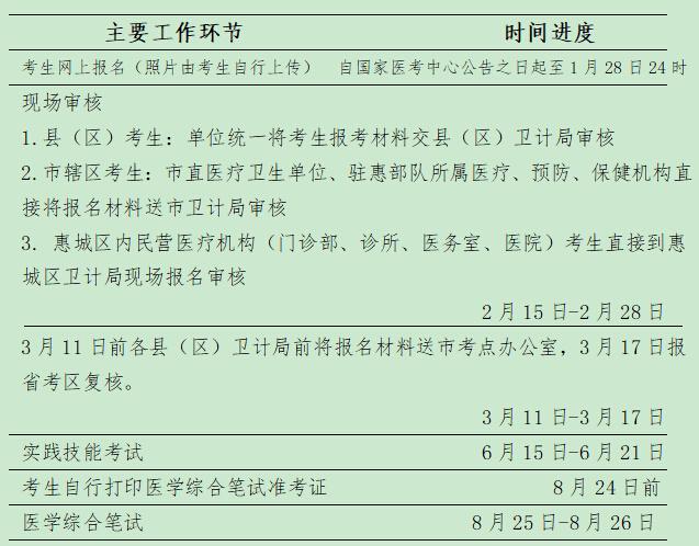 惠州市2019年医师资格考试现场审核时间、地点及材料
