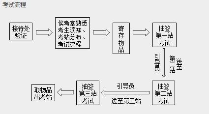 2019年中西医结合执业医师实践技能考试流程