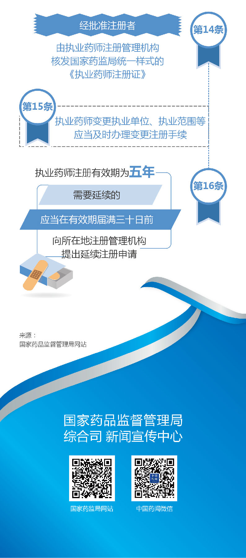 图解政策:新出台《执业药师职业资格制度规定》
