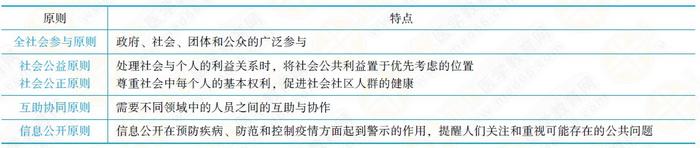2019年临床助理医师考试《医学伦理学》考点(4)