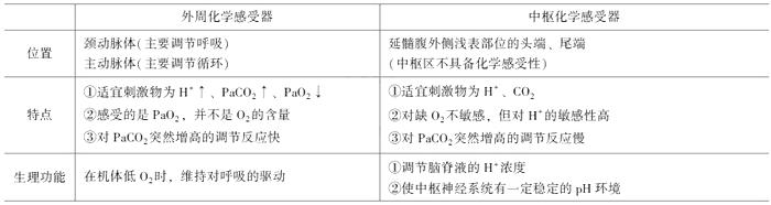 2019年临床执业助理医师《生理学》考点速记(4)