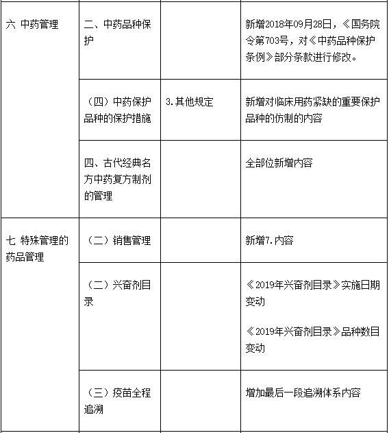 2019年执业药师考试《药事管理与法规》教材变化