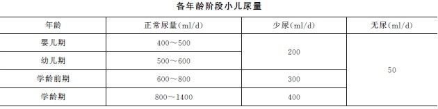 2019年执业护士必威体育betwayAPP下载高频考点:急性肾小球肾炎病人的护理