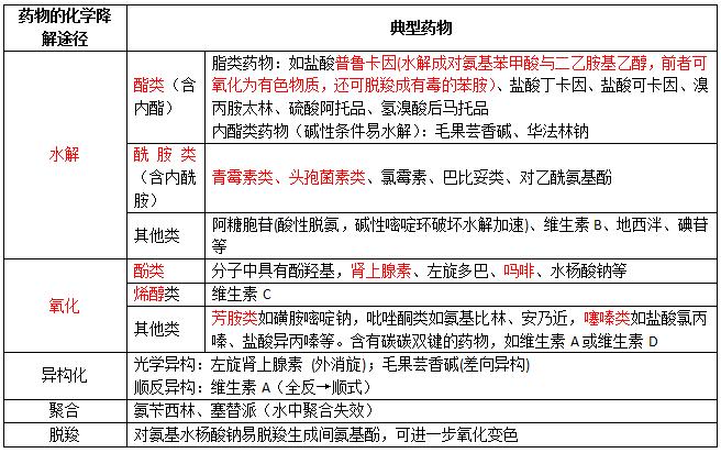 2019年执业药师《药学专业知识一》考点精讲(6)