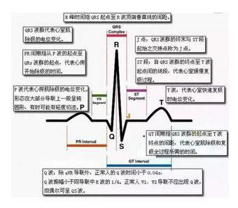 医师资格实践技能 | 心电图记忆口诀,考生速记!