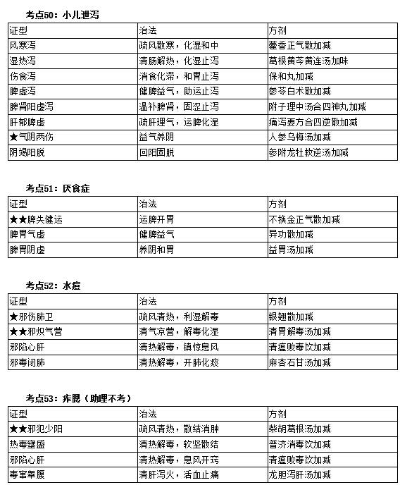 中医执业医师实践技能考试第一站考前必看考点