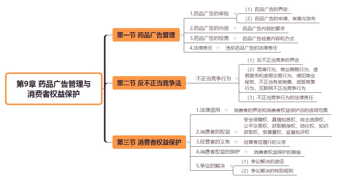 2019执业药师《药事管理与法规》思维导图(第9章)