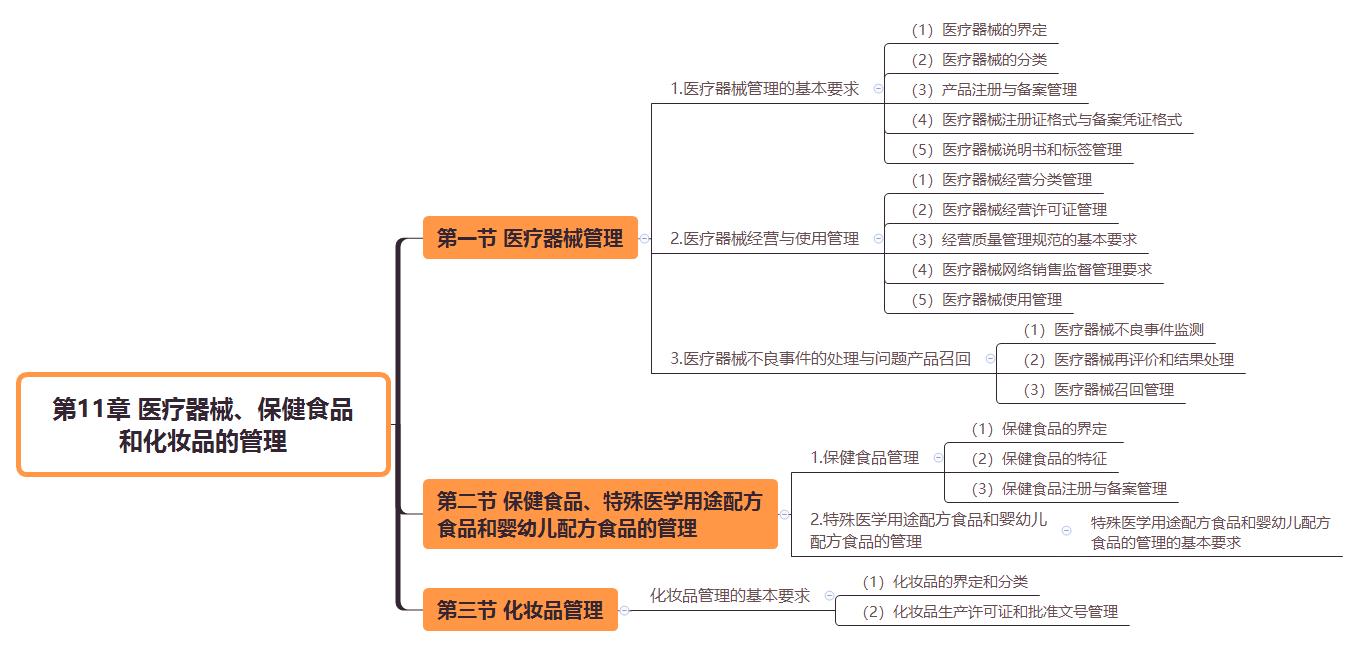 2019执业药师《药事管理与法规》思维导图(第11章)