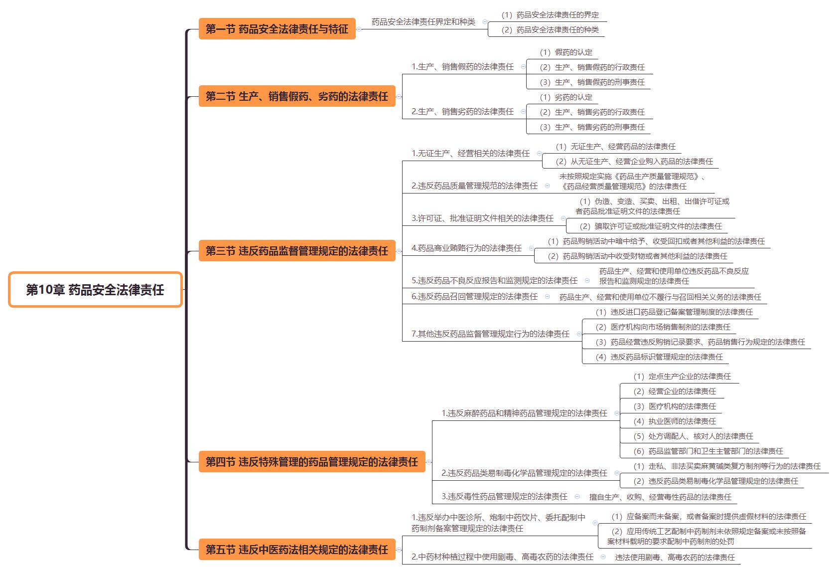 2019执业药师《药事管理与法规》思维导图(第10章)