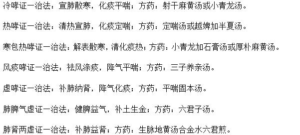 2019年中医助理医师实践技能考试病案分析考点