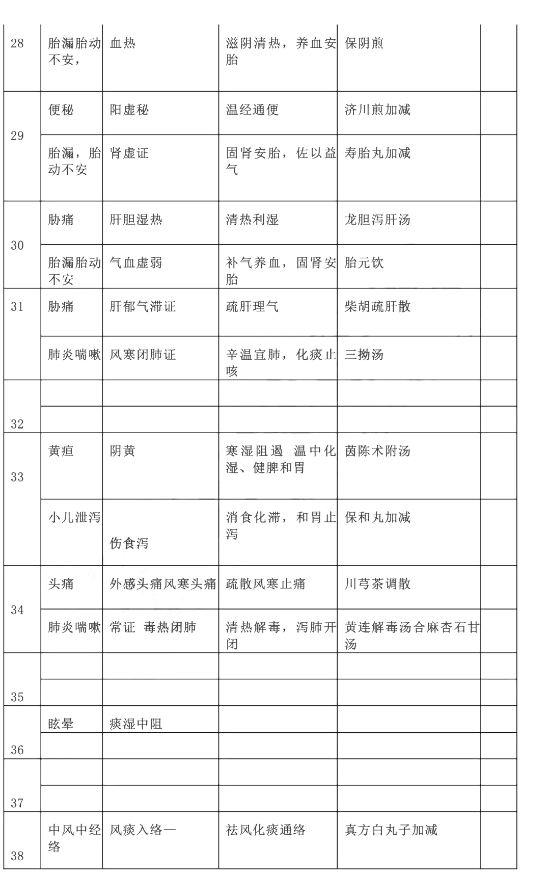 2019年中医助理医师实践技能考试真题(网友版3)