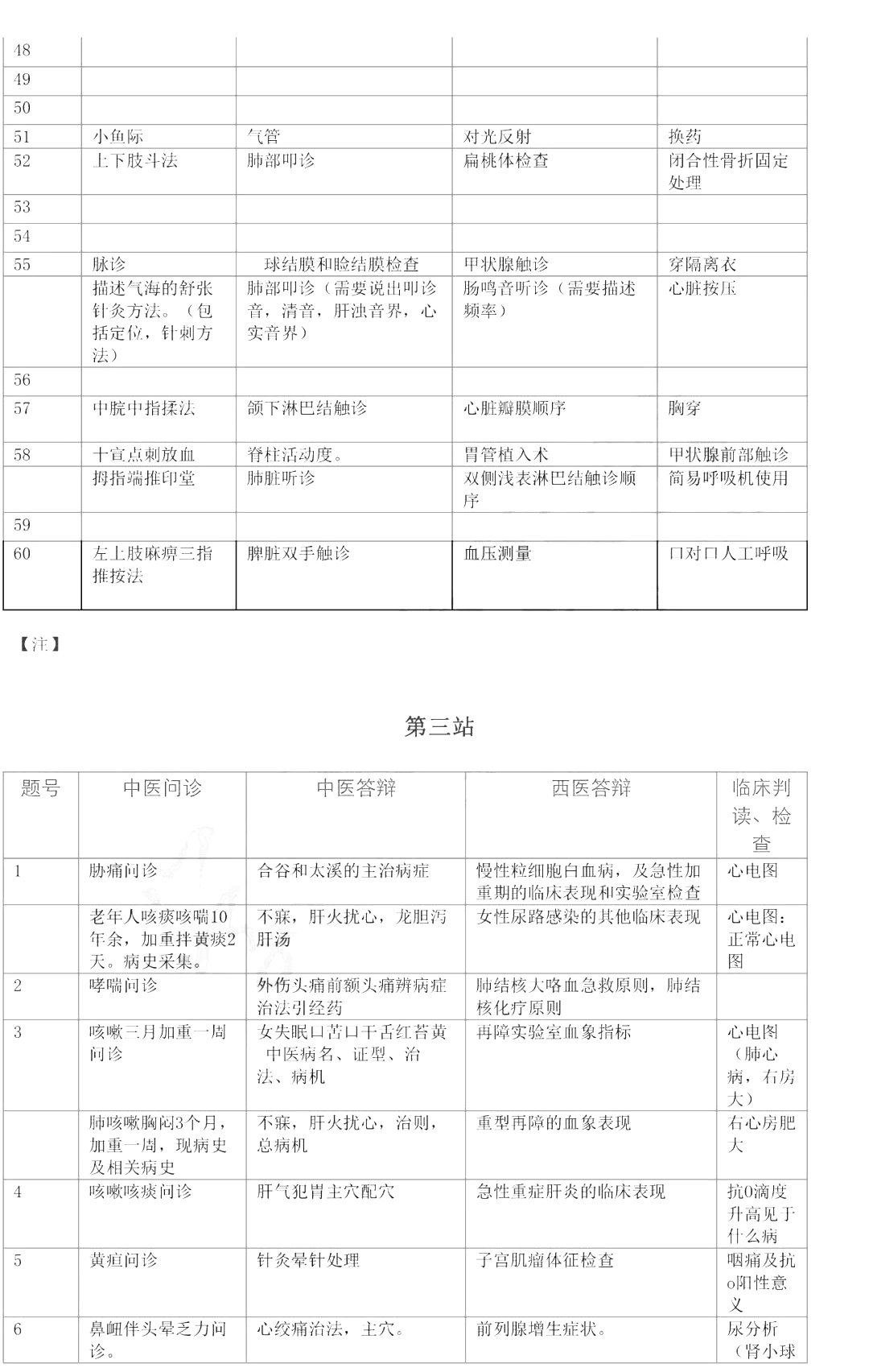 2019年中西医执业医师实践技能考试真题(考生回忆版)