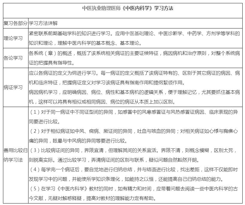 中医执业助理医师必威体育betwayAPP下载《中医内科学》复习技巧