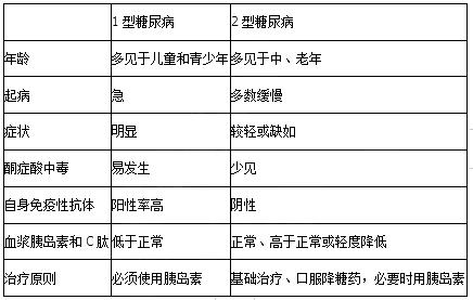 2019中医执业医师《内科学》考点:代谢内分泌系统