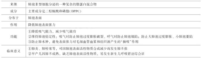 临床执业医师考试《生理学》考点:肺通气