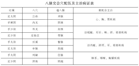 2019年中医执业医师考试《针灸学》歌诀速记(8)