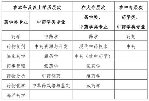 2019年执业药师必威体育betwayAPP下载必威体育官方下载条件及必威体育官方下载条件官方解读