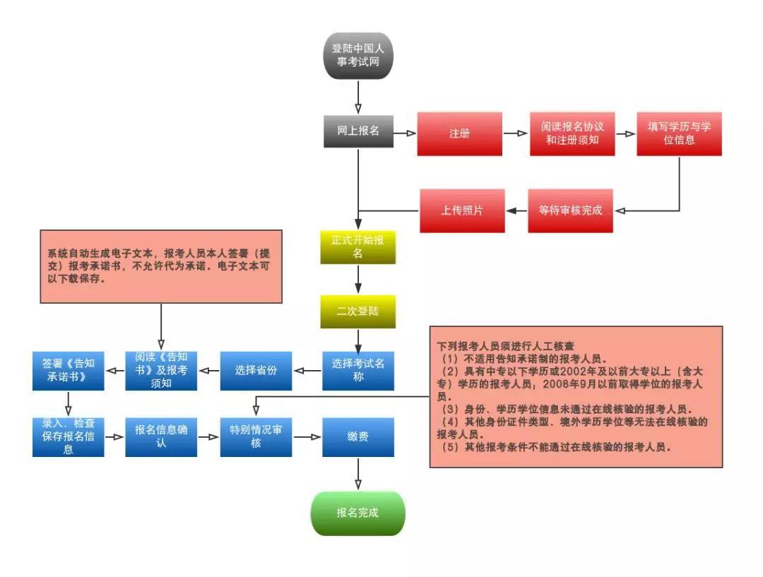 执业药师网上报名流程图片