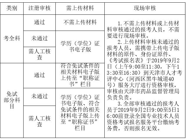 天津市2019年度执业药师职业资格必威体育betwayAPP下载必威体育官方下载通知